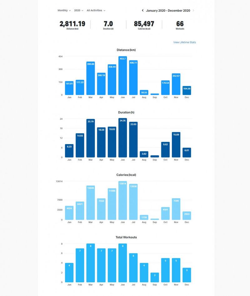 screencapture-mapmyride-workout-stats-2020-12-31-13_46_23.jpg