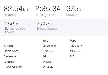 skutočný maximálny pulz -196 - z preteku Leithaberg Rad Marathon 2017.PNG