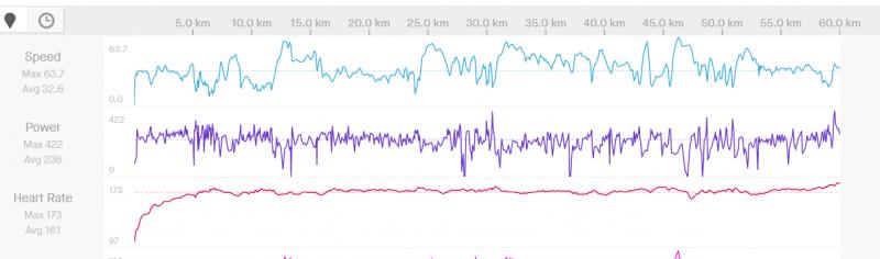 60 km - 3,3 W na kg.PNG