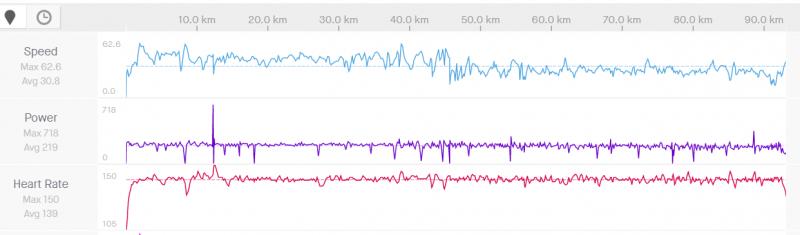 Nedeľa 93 km Z2 podľa pulzov, Z3 podľa výkonu.PNG