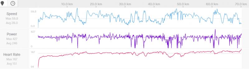 štvrtok 70 kilometrov v Z3 podľa pulzov, bpm 151.PNG
