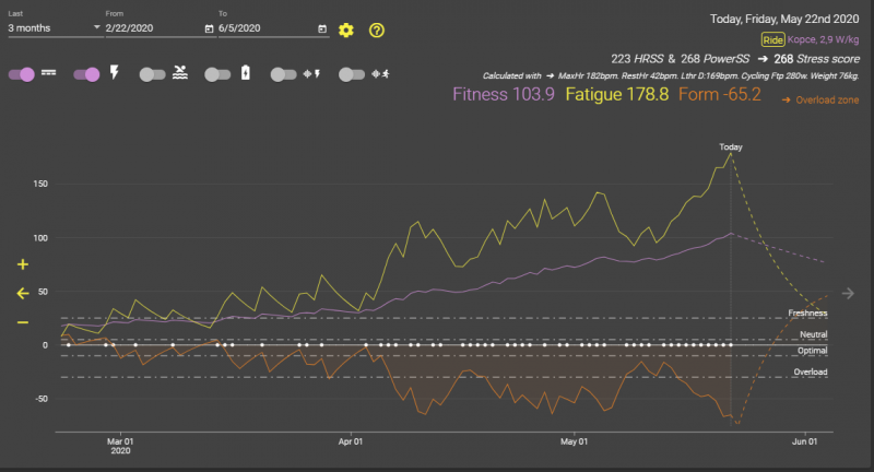 Fitness 103,9 - s použitím wattmetra.PNG