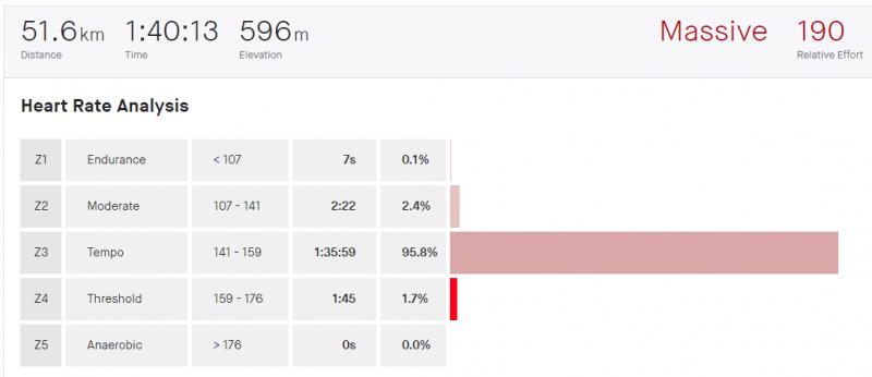14.7. 2020, 97,5 %, 1 hodina a 37,5 minúty sweetspot.PNG