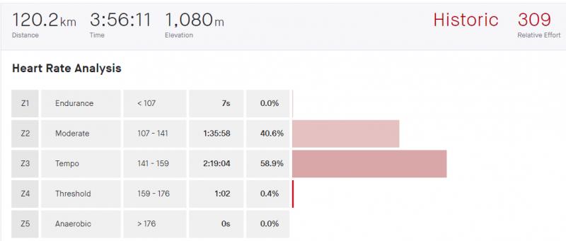 13.7. 2020, 60 %, 2 hodiny a 20 minút sweetspot.PNG