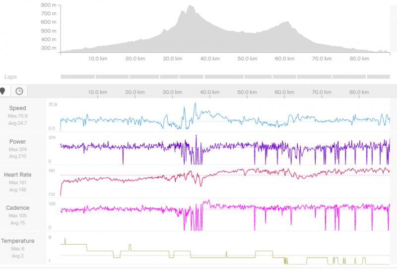 29. december, 3 hodiny 34 minút v Z2 a Z3, 2,9 W na kg, 1006 výškových, 2 stupne.PNG