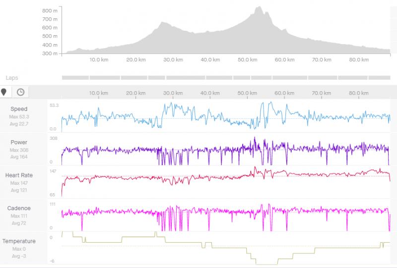 27. december, 3 hodiny 54 minút v Z1 a Z2, 1001 výškových. 0 až -6 stupňov.PNG