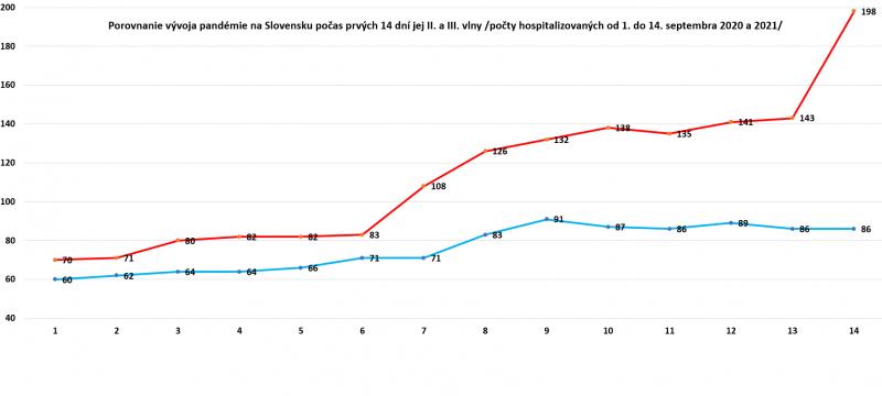 Porovnanie vývoja pandémie na Slovensku.PNG