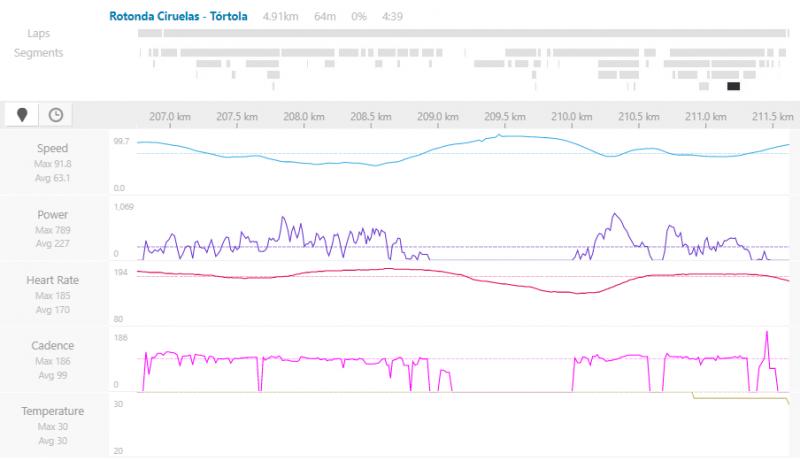 wattový výkon a rýchlosť jazdy v pelotóne.PNG