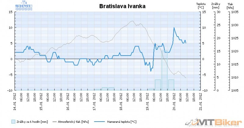 Ivanka 19.-20.01.2012.png
