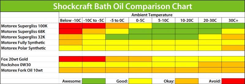 2019_Shockcraft_Bath_Oil_Comparison_Chart.png