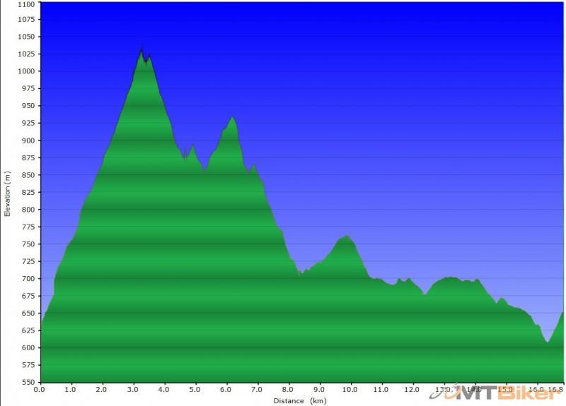 Sitno MTB tour 1 den - profil.jpg