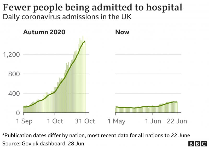 _119120850_optimised-hospital_admissions_facet_28jun-nc.png