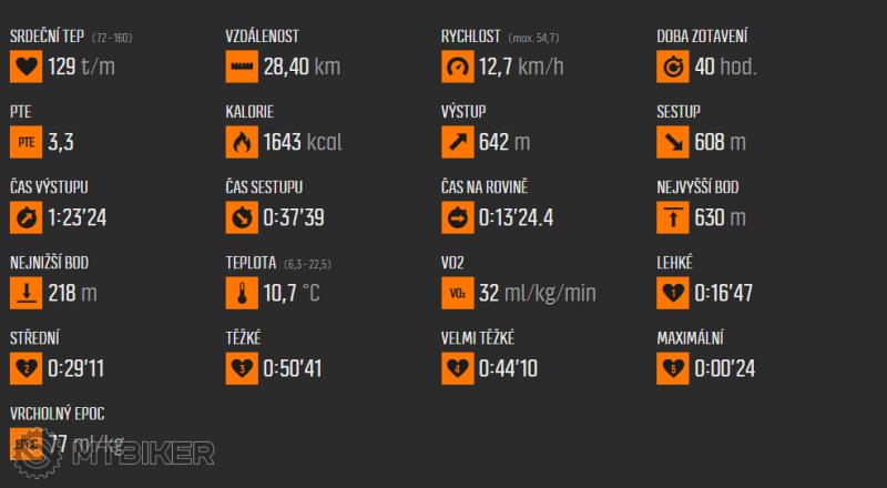 2015-11-27 20_18_42-Move uživatele Ramon1, čas 2_14 hod., sport Jízda na kole.png