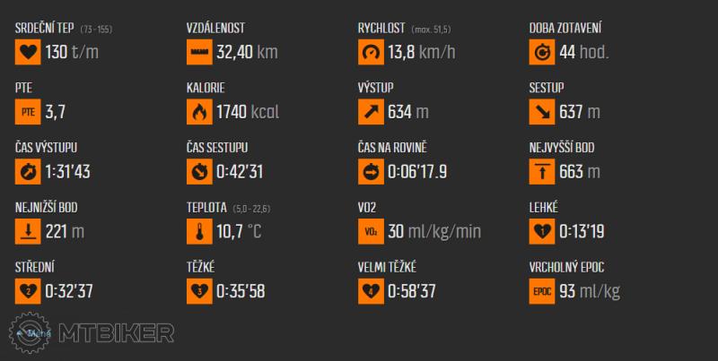 2015-11-30 20_59_49-Move uživatele Ramon1, čas 2_21 hod., sport Jízda na kole.png