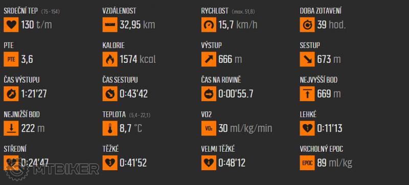 2015-12-02 18_44_46-Move uživatele Ramon1, čas 2_06 hod., sport Jízda na kole.png