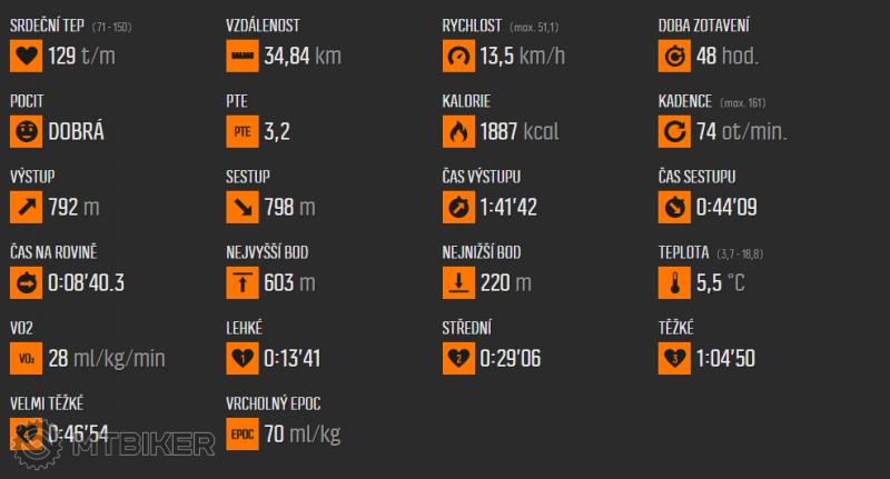 2015-12-10 17_56_59-Move uživatele Ramon1, čas 2_35 hod., sport Jízda na kole.png