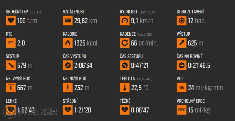 2016-05-22 13_56_31-Move uživatele Ramon1, čas 3_16 hod., sport Jízda na kole.png