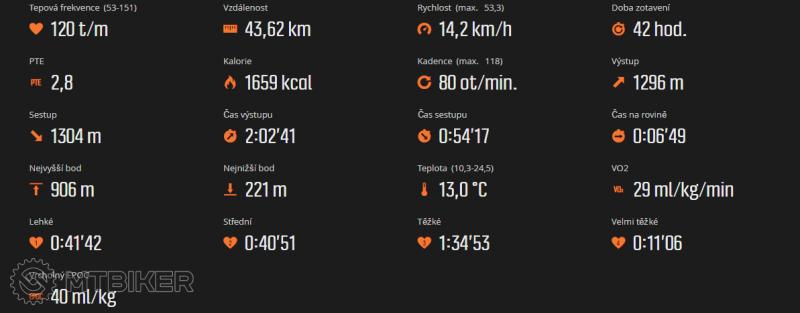 2016-10-03 21_46_31-Move uživatele Ramon1, čas 3_04 hod., sport Jízda na kole.png