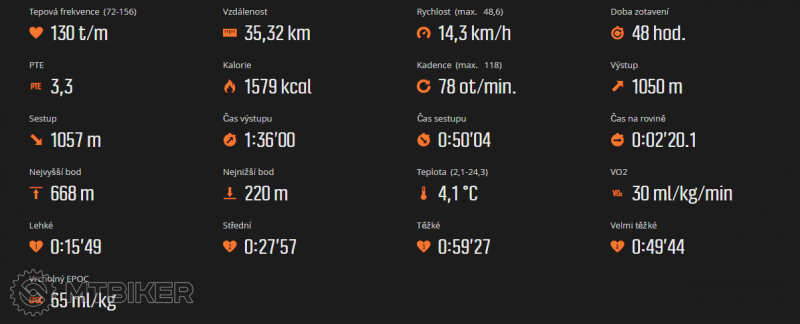 2016-10-05 20_48_48-Move uživatele Ramon1, čas 2_28 hod., sport Jízda na kole.png