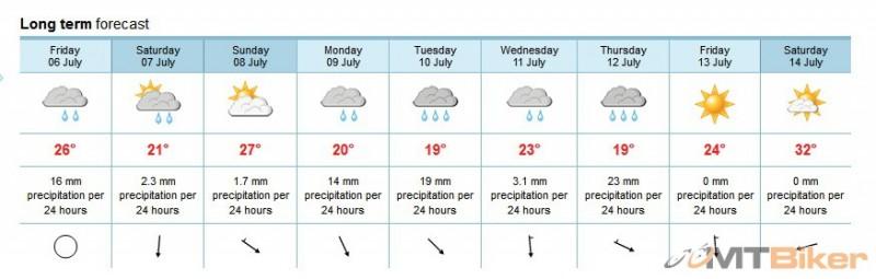weather Bad Goisern.jpg