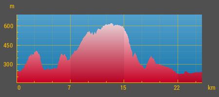 Krátka trasa výškový profil.png