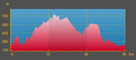 Dlhá trasa výškový profil.png