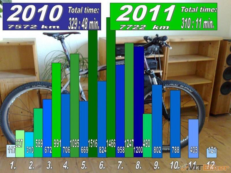 Porovnanie 2010 - 2011.jpg