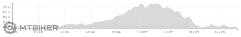 20 km - graf.png