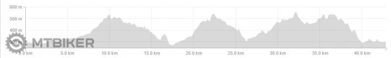 40 km - graf.png