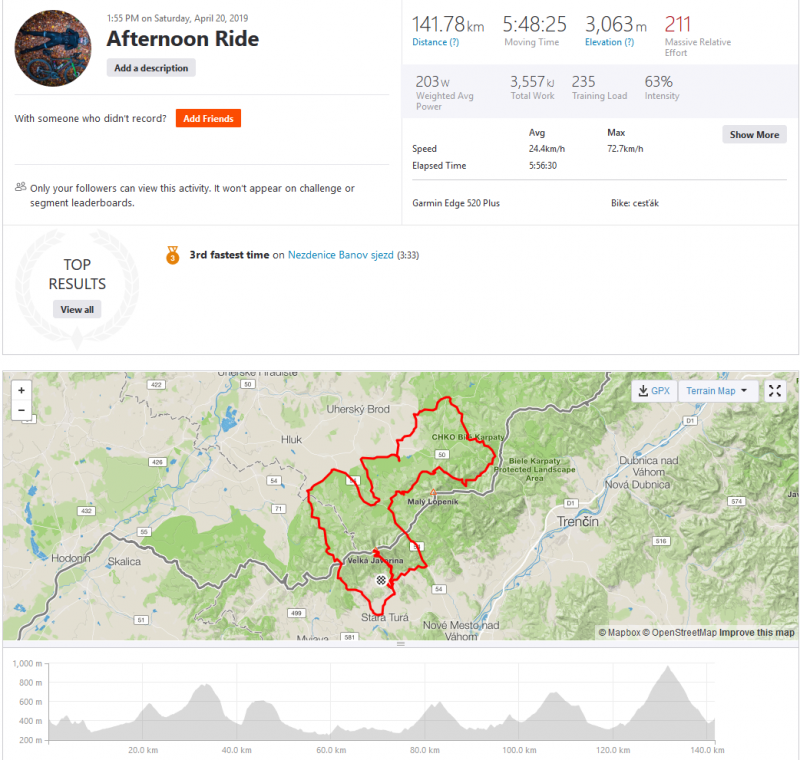 Screenshot_2019-04-20 Afternoon Ride Ride Strava.png